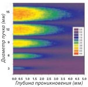 Нагрев тканей и глубина нагрева тканей при различном диаметре лазерного пучка Nd:YAG (1064 нм)