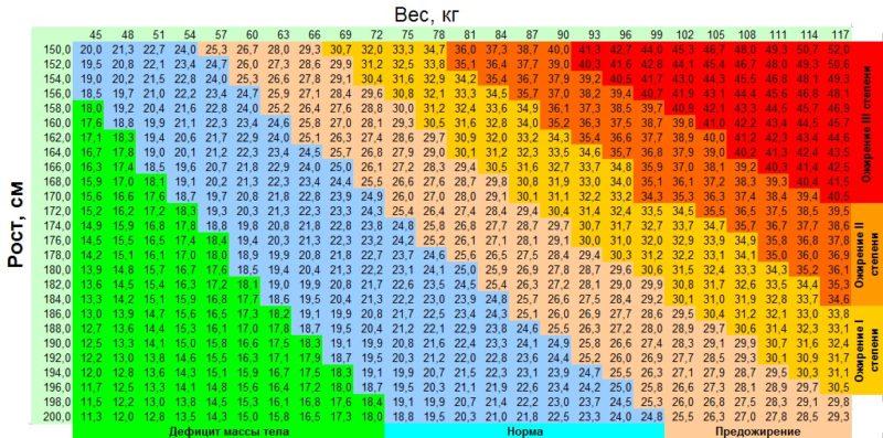 По оси x — вес, по оси y — рост, на пересечении — индекс массы тела (ИМТ)