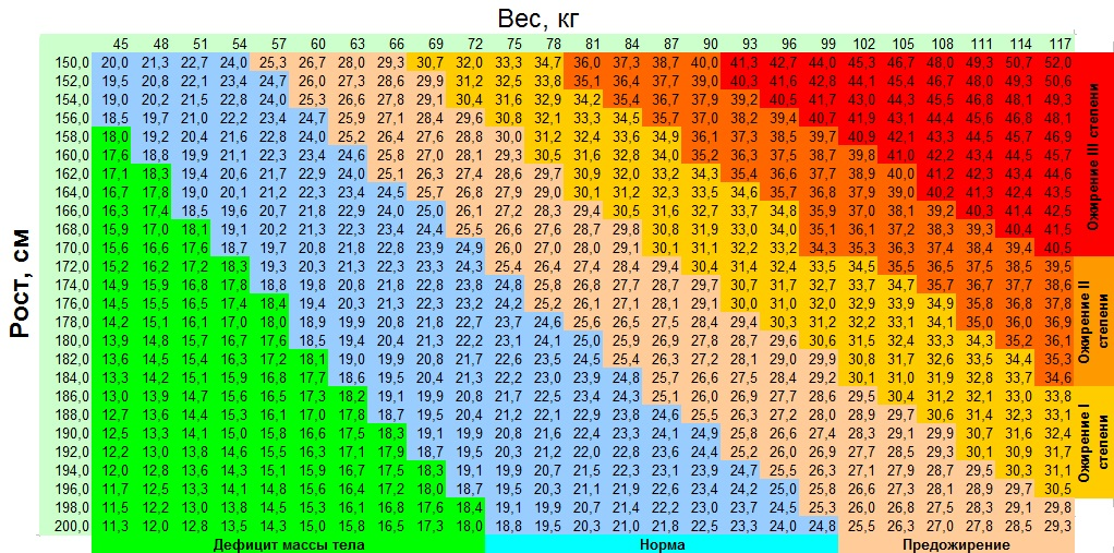 Индекс массы вашего тела это норма