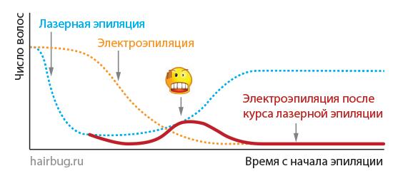 Пунктирными линиями отмечена динамика уменьшения и восстановления роста волос при лазерной и электроэпиляции. Сплошной линией показана динамика изменения числа волосков при электроэпиляции, проводимой на фоне завершенного курса лазерной эпиляции. Видно, что в какой-то момент времени скорость восстановления роста волос после лазерной эпиляции превышает скорость убыли волос в результате электроэпиляции. В этот момент большинство клиентов в ужасе сбегают.