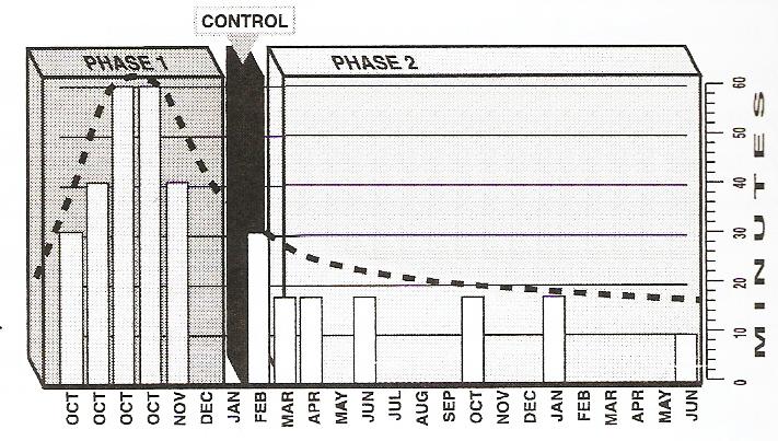 Динамика изменения длительности 1 процедуры по мере прохождения курса электроэпиляции на лице.