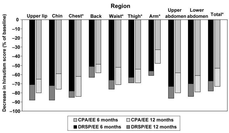 Сравнение дроспиренона и ципротерона (Ярина против Диане)